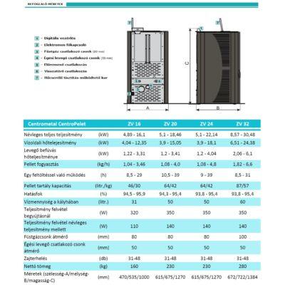 CentroPelet ZV műszaki adatok