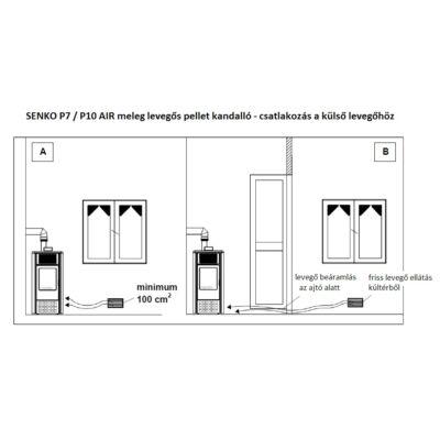SENKO P 7 AIR - külső levegő csatlakozás
