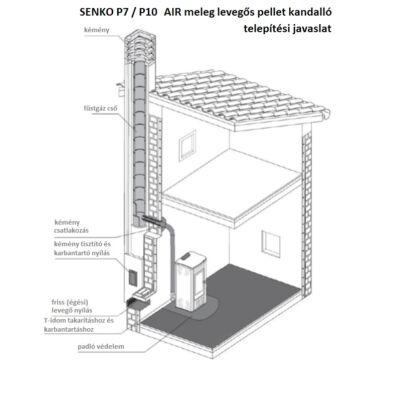 SENKO P-8 AIR SLIM - telepítési javaslat