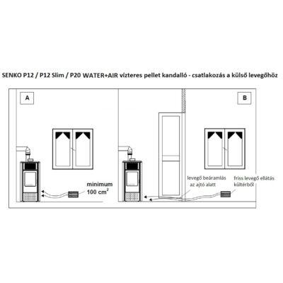 SENKO P 12 Slim WATER+AIR - külső levegő csatlakozás