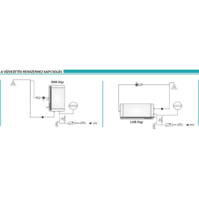 SKB-LKB DIGI vízvezeték rendszerhez kapcsolás