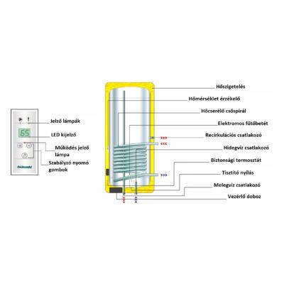 Centrometal SKB-Digi 80 ábra