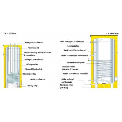 Centrometal TB rozsdamentes HMV tároló 1db hőcserélő spirállal
